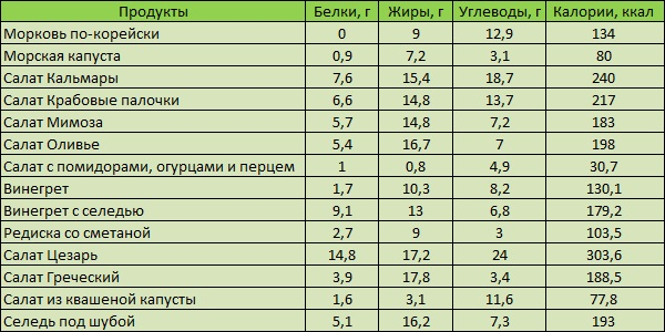 Таблица калорий как высчитать чтобы похудеть