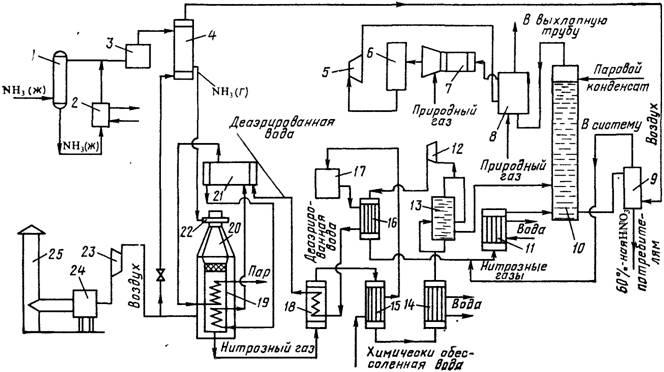 Методы получения азотной