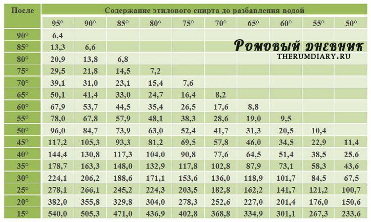 Как сделать 95 процентный спирт 70 процентным - Psychology56.Ru